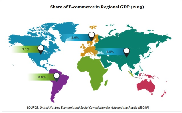 share of ecommerce in regional GDP