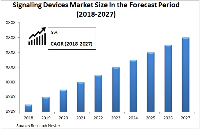 signaling devices market