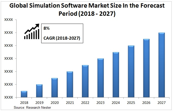 simulation software market