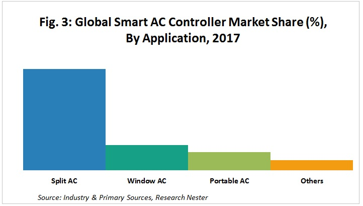 Smart AC Controllers Market by Application
