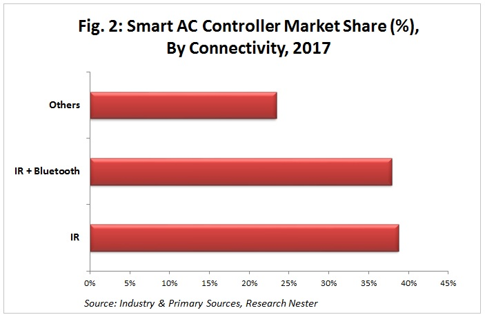 smart Ac controller market by connectivity