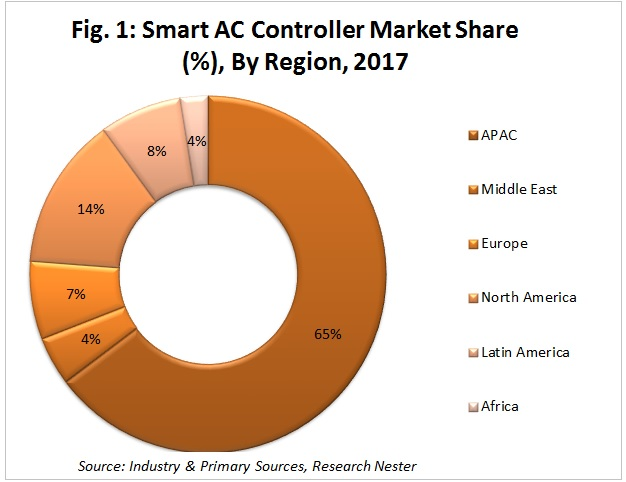 smart AC controller market share by region