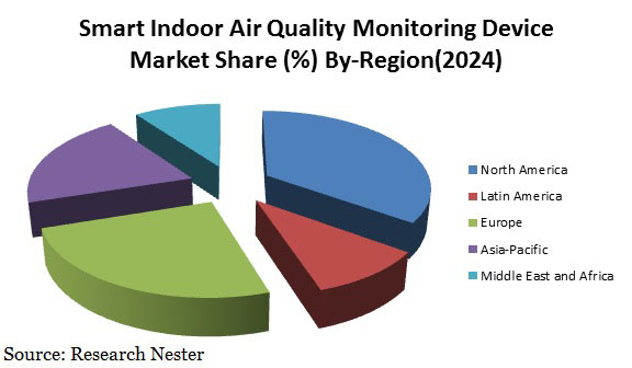 Indoor Air Quality Device