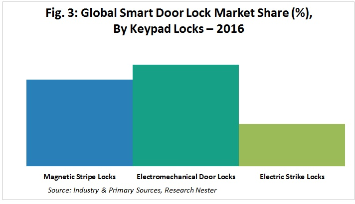 Smart Door Lock Market Graph
