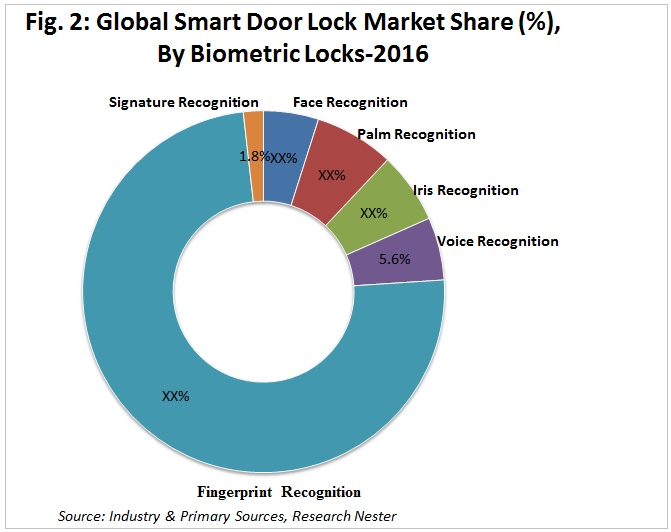 Smart Door Lock Market share by biometric