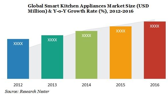 smart kitchen appliances market