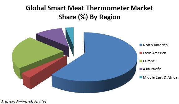 smart meat thermometer market