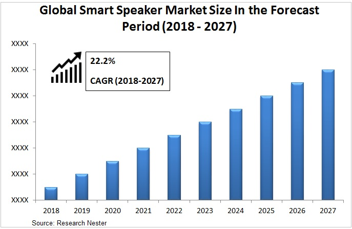 smart speaker market Graph