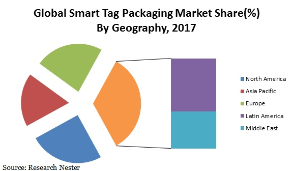 smart tag packaging market