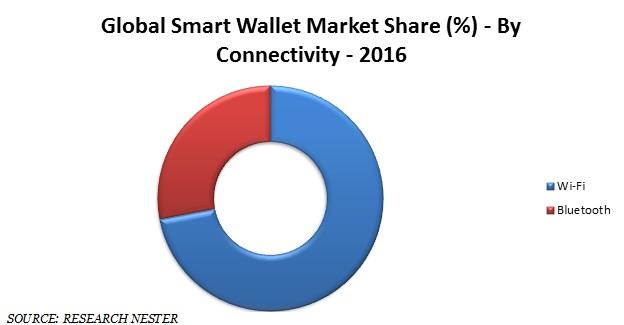 Smart wallet market