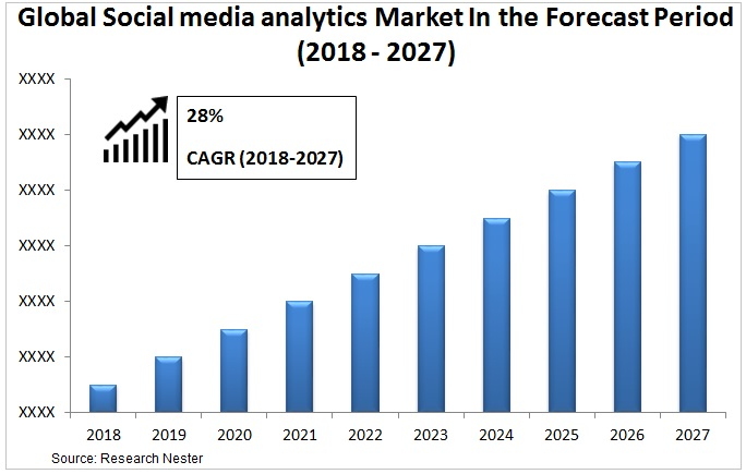 Social media analytics market Graph