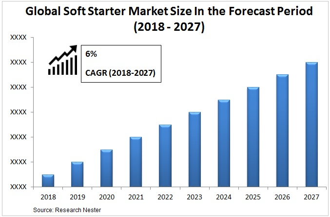 soft starter market