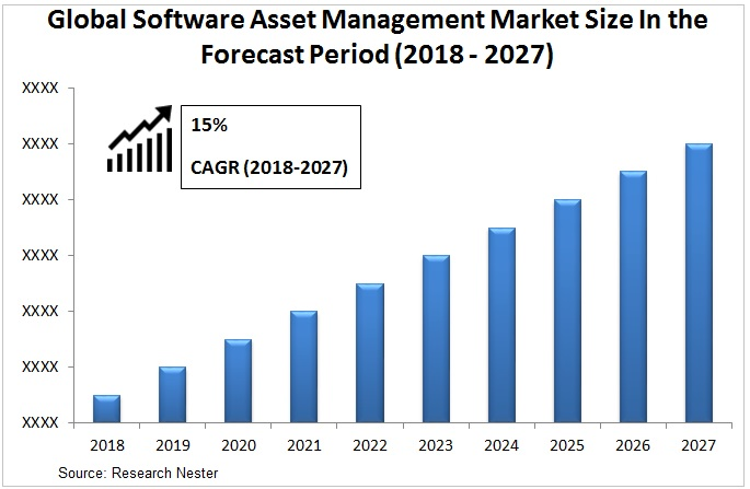 software Asset management market Graph