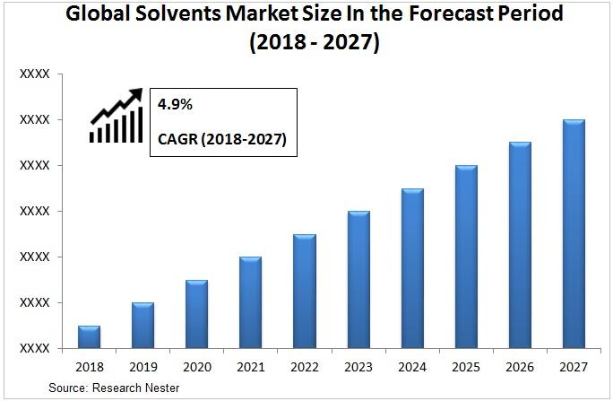 solvents market Graph