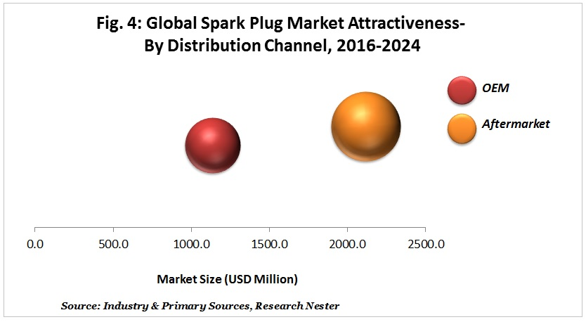 Spark Plug Market Attractiveness- By Distribution channel