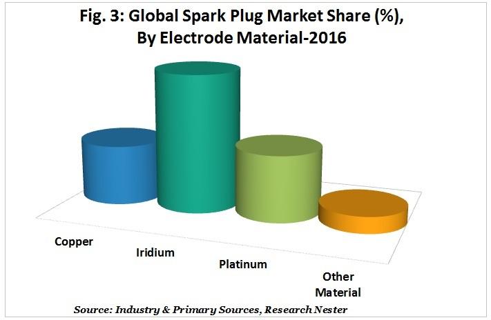 Spark Plug Market Share (%), By Electrode