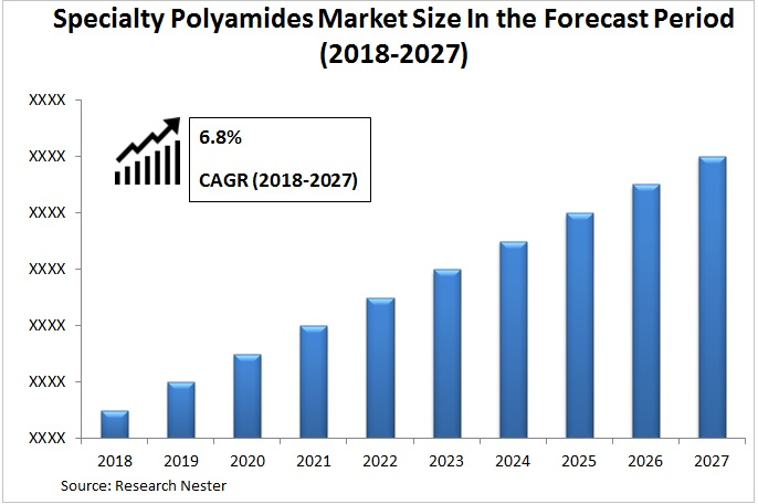 Specialty Polyamides Market Graph