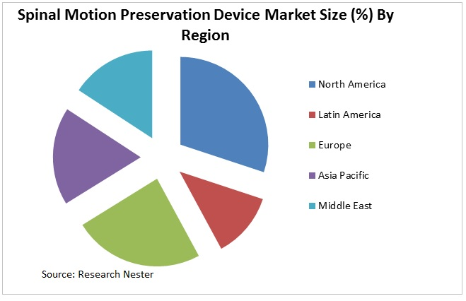Spinal Motion Preservation Device Market Graph