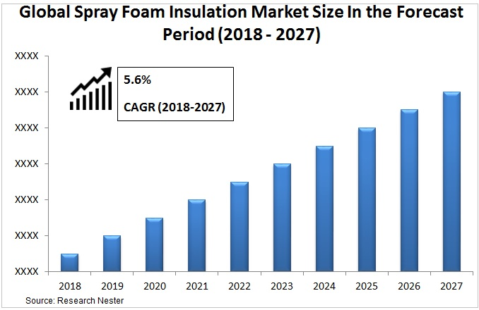 spray foam insulation market size