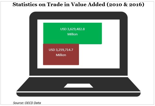statistics on trade in value added