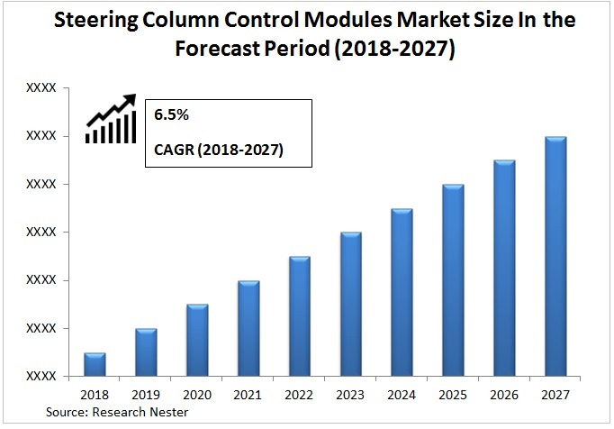 Steering Column Control Modules Market graph