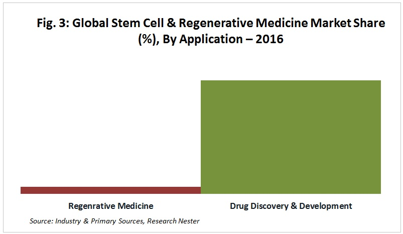 Stem Cell Regenerative Medicine market by application