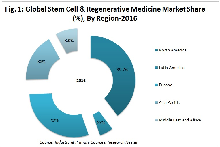 Stem Cell Regenerative Medicine