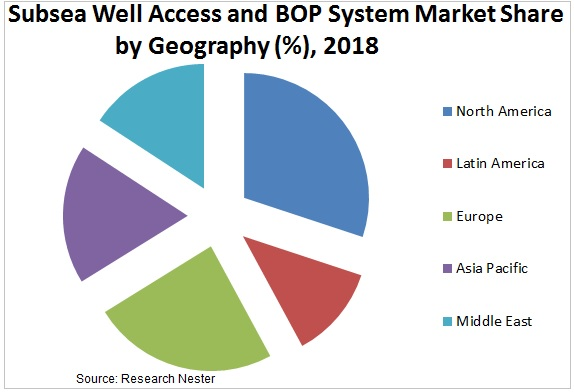 Subsea Well Access and BOP System  Market Share