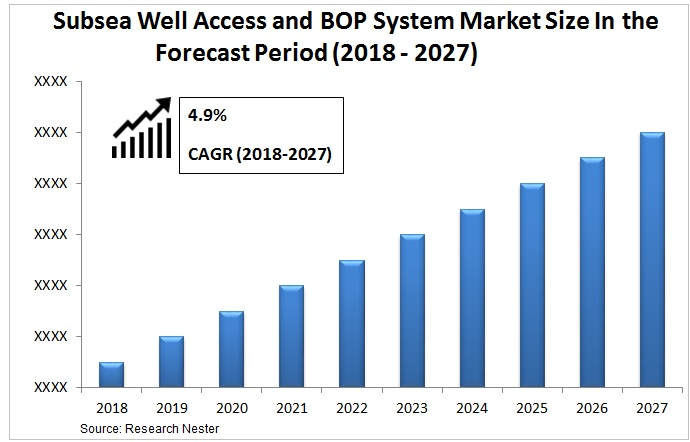 Subsea Well Access and BOP System Market Size