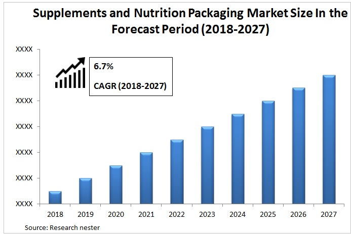 Supplements And Nutrition Packaging Market Graph