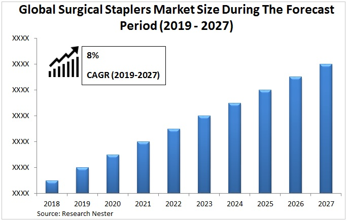 surgical staplers market Graph