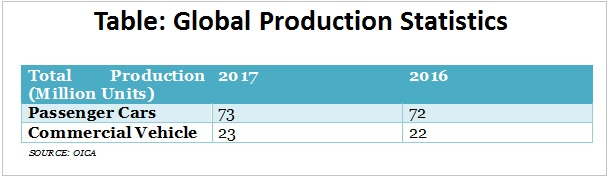 table global production statistics graph