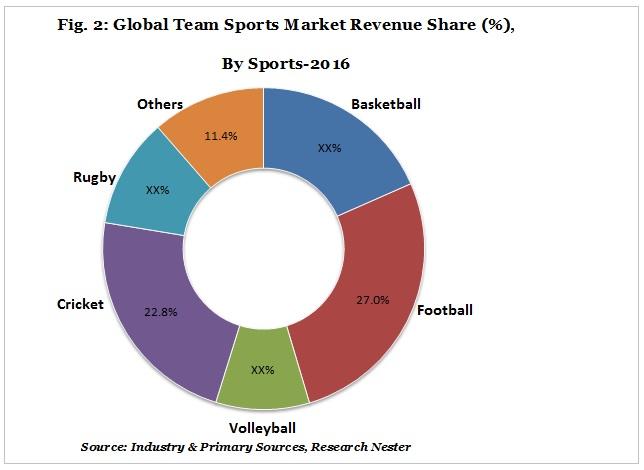 Global team sports