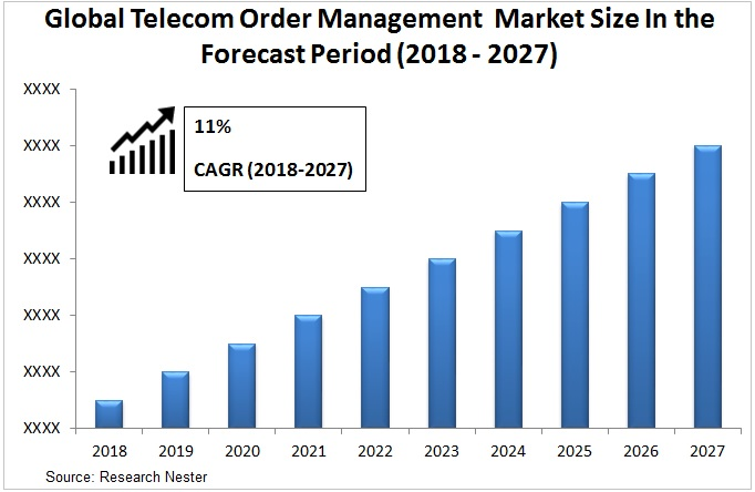 Telecom order management