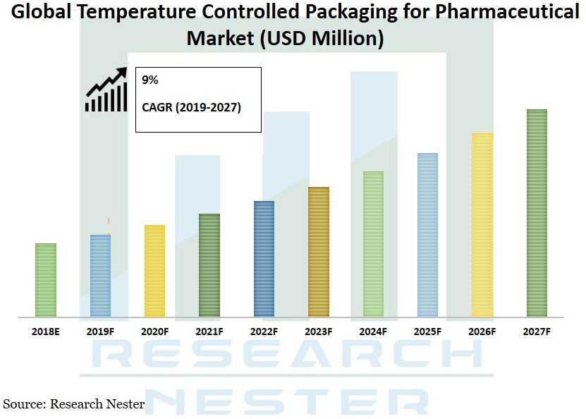 global temperature controlled packaging for pharmaceuticals market Graph