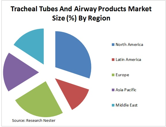 Tracheal Tubes and Airway Products Market Graph