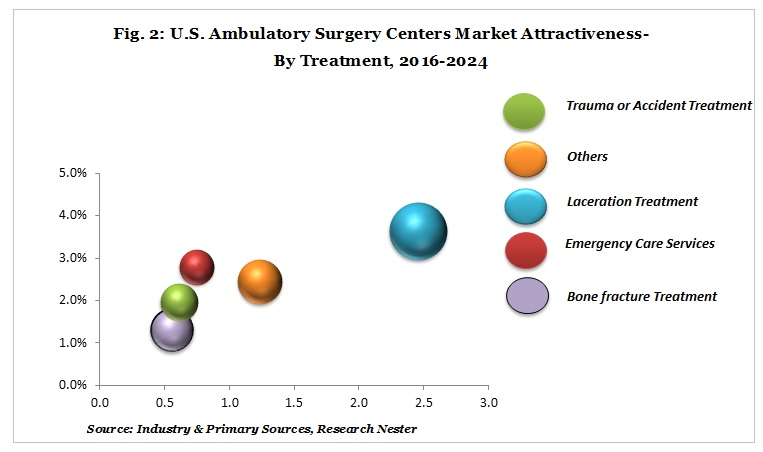ambulatory surgery treatment