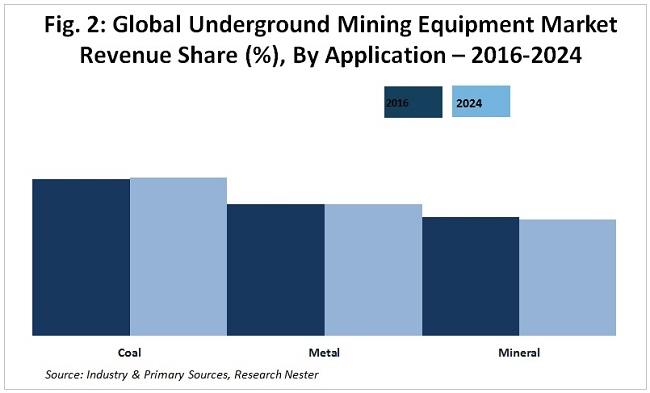 Underground Mining Equipment market share