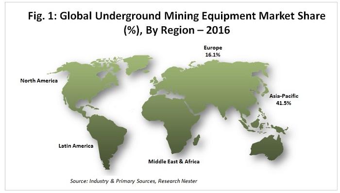 Underground Mining Equipment Market Size: Global Industry
