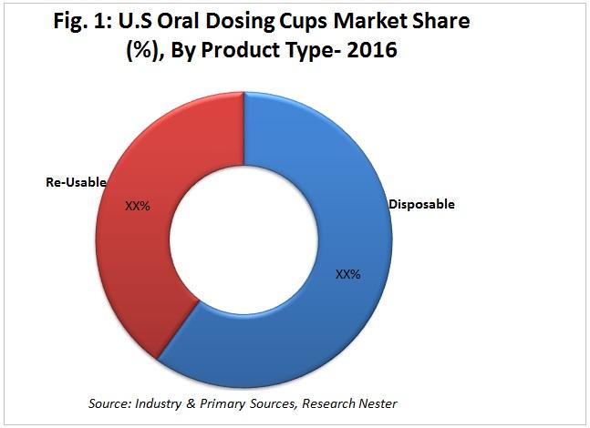 unites states oral dosing cups