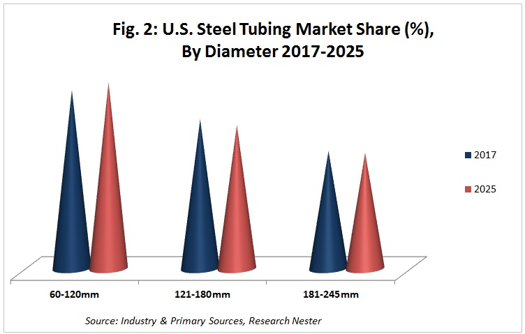 united states steel tubing market share by diameter