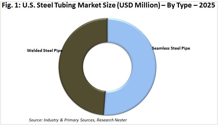 unites states steel tubing market size by Type