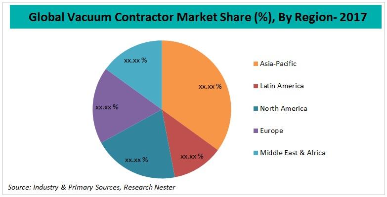 vacuum contractor market