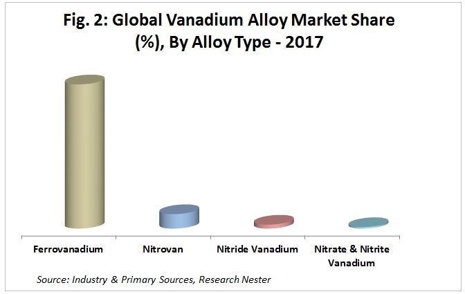 vanadium Alloy market share Graph