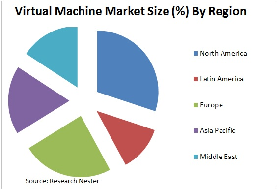 Virtual Machine Market Graph