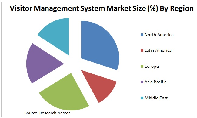 Visitor Management System Market Graph