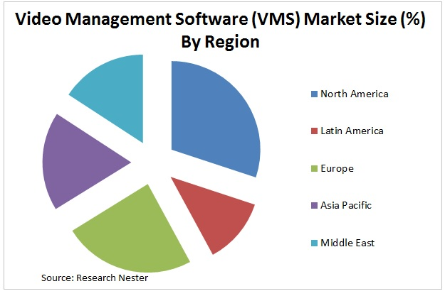 Video Management Software (VMS) Market Graph