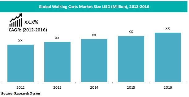 walking carts