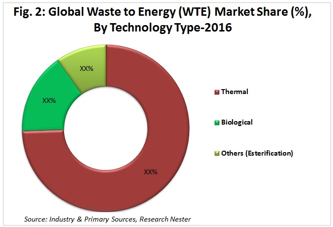waste to energy market share by technology