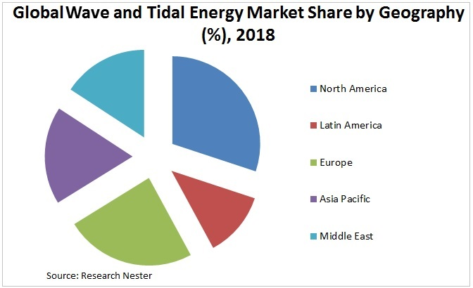 wave and tidal energy market share Graph
